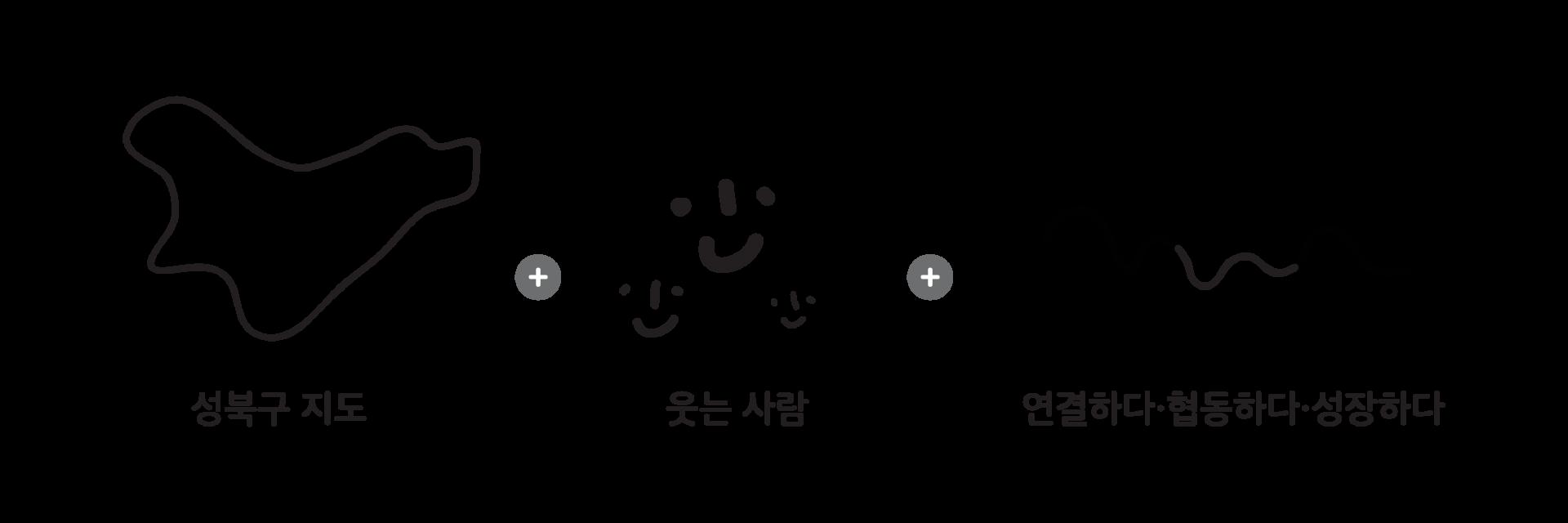 성북마을 BI 요소인 성북구 지도 모형, 웃는 사람, 연결하다는 의미의 선이 그려져 있다